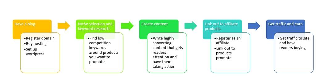 process of doing affiliate marketing in Kenya