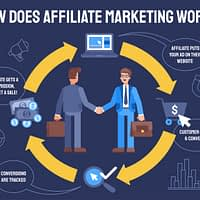 A Definitive Guide to Affiliate Marketing in Kenya[2021]