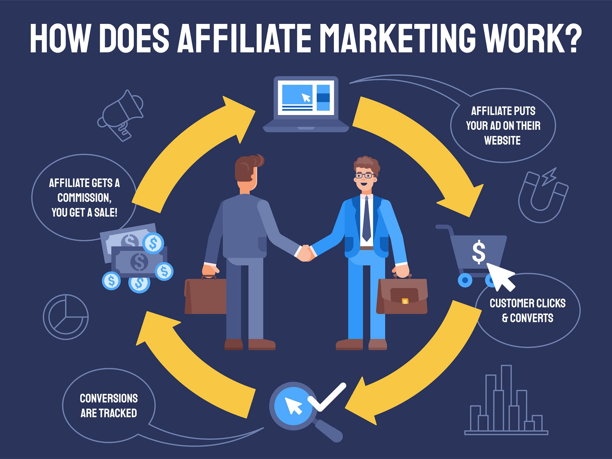 infographic on affiliate marketing in Kenya